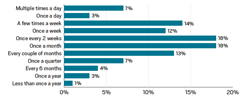 Largest Java Developer Survey 2018 |